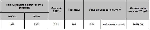 Описание: Новый:Users:expertseo:Google Диск:сео эксперт:Яндекс.Директ:кейсы:tenko_2.jpg