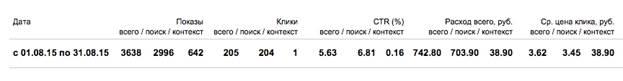 Описание: Новый:Users:expertseo:Google Диск:сео эксперт:Яндекс.Директ:кейсы:tenko_3.jpg