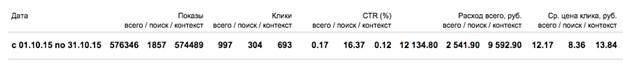 Описание: Новый:Users:expertseo:Google Диск:сео эксперт:Яндекс.Директ:кейсы:tenko_5.jpg