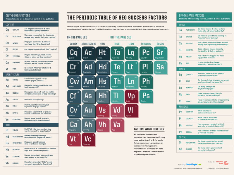 periodic-table-of-seo-2015-800x600.png
